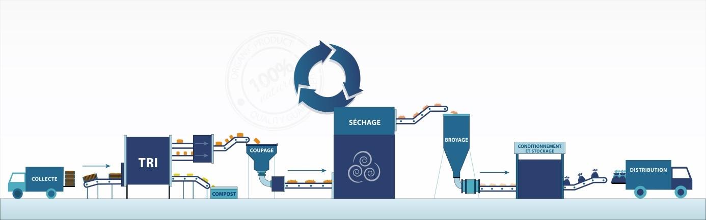 Schéma de production de l'activité recyclage de pain