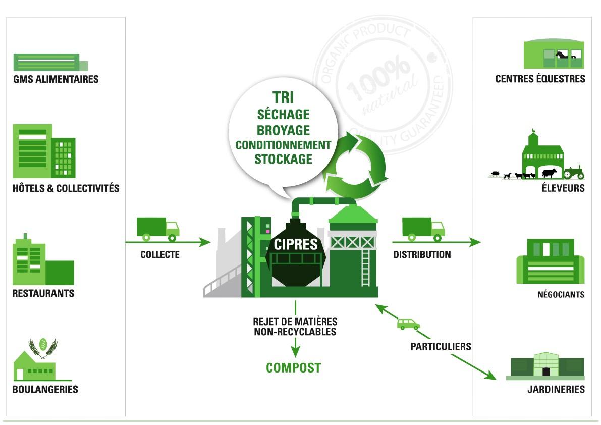 Les fournisseurs et clients de l'activité recyclage de pain